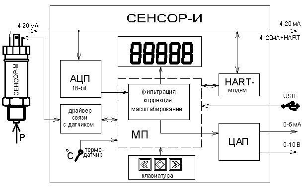 Сигнал в токовой петле 4-20 мА